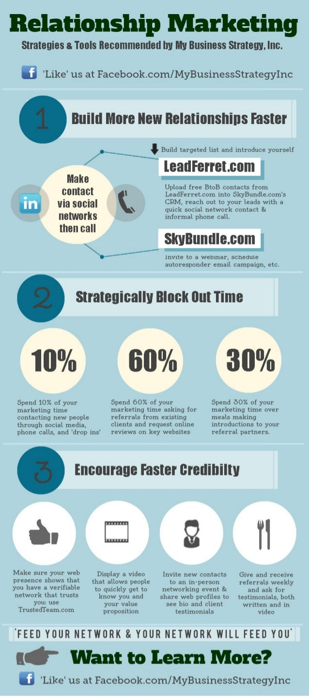 relationship marketing infographic